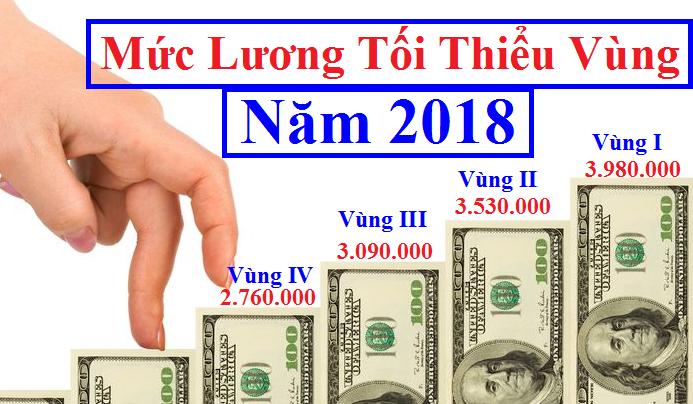 Mức lương tối thiểu vùng năm 2018