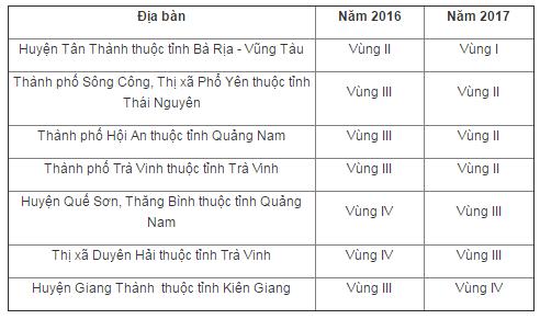 Thay đổi địa bàn vùng năm 2017 so với năm 2016